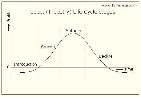 Product Life Cycle Diagram